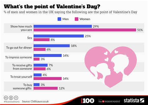 Whats Your Val Day Plan by Chart What S The Point Of S Day Statista