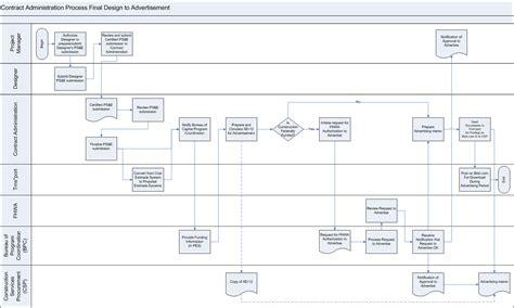 administrative workflow pin design workflow on