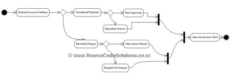 state diagram for banking system uml diagrams for banking system cs1403