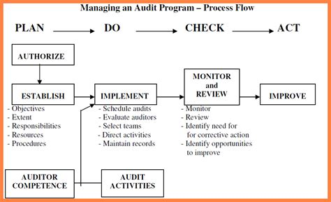 5 internal audit report template iso 9001 progress report