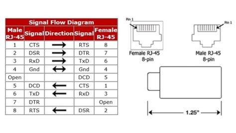 wiring diagrams for serial db9 db25 to rj45 connectors