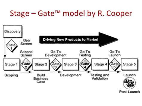 Stage Gate Process Stage Gate Model Template