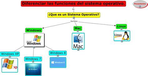 bloque 1 diferenciar funciones del sistema operativo diferenciar las funciones del sistema operativo marco