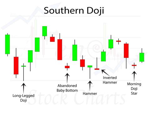 stock pattern doji southern doji candlestick patterns trendy stock charts