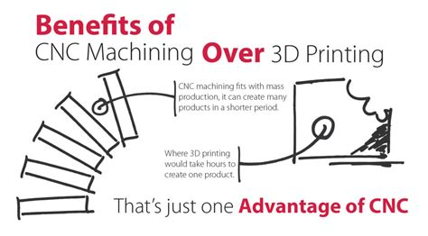 The Benefits Of 3d Printed The Difference Between Cnc Machining And 3d Printing