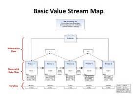 basic value stream map abc