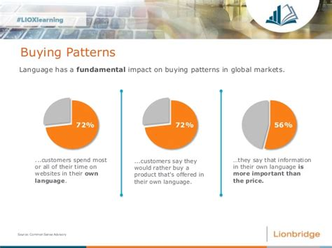 pattern language failure finance symposium digital transformation uk