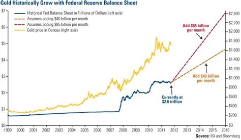 central bank price gold price forecast per us federal reserve balance sheet