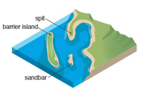 sandbar diagram beaches and sand manoa hawaii edu exploringourfluidearth