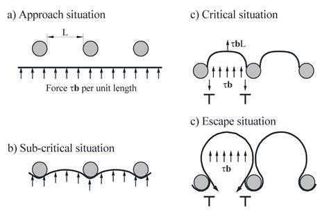 mechanical behavior of precipitation hardened aluminum
