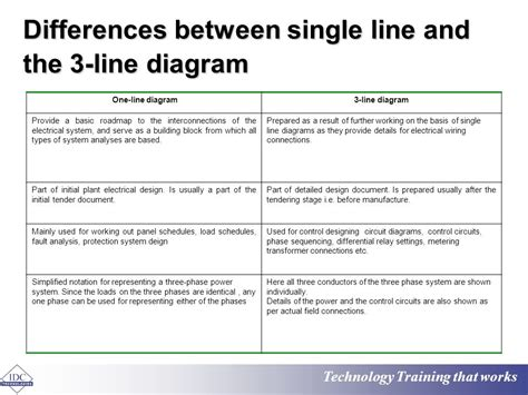 what is the difference between an a line cut and a bob difference between single line diagram and wiring diagram