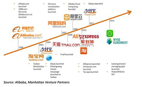alibaba valuation jack ma and the alibaba power a long taobao coming