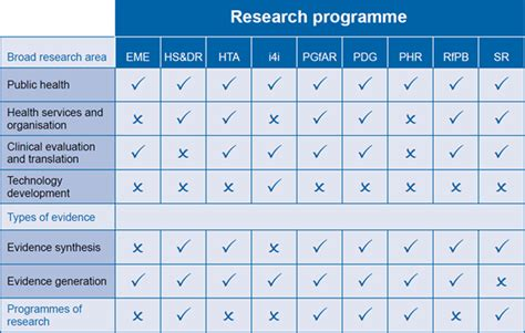 Table Funding by Research Design Service South West