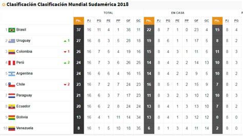 la tabla de posiciones de las eliminatorias al mundial