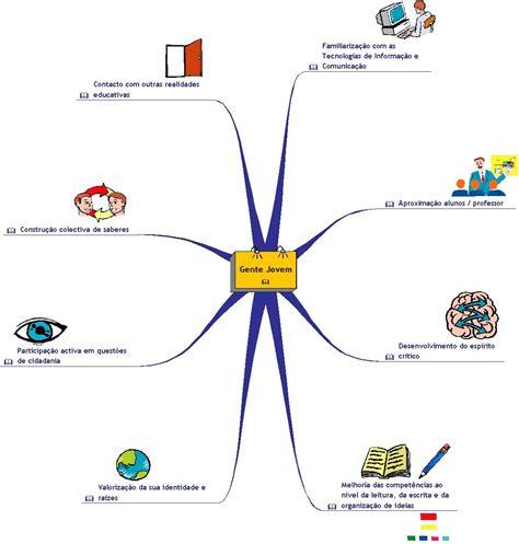 imagenes mentales wikipedia mapas mentales 171 posibilidades did 225 cticas de la web 2 0