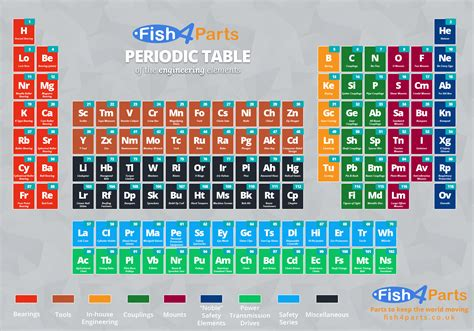 co element periodic table periodic table of the engineering elements fish4parts