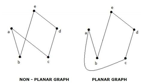 tutorialspoint graph graph theory quick guide