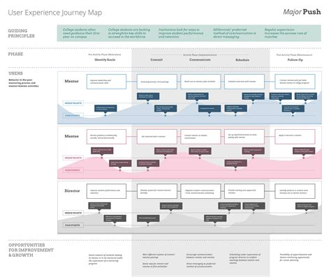 Customer Journey Map For Education Education Customer Journey Maps Pinterest Customer Donor Journey Template