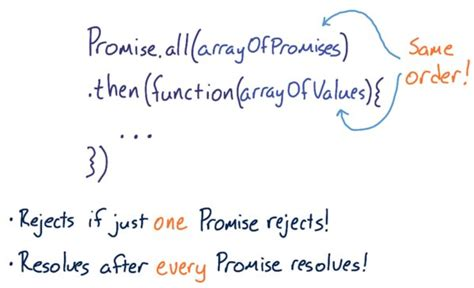 javascript async events callbacks promises and async await books javascript promises free udacity course