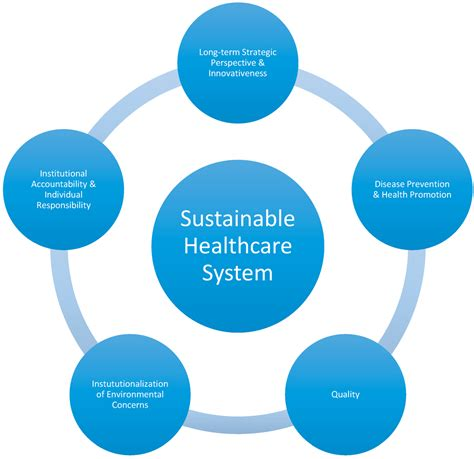 5 challenges facing health systems healthcare finance news sustainability free full text fit for the future a