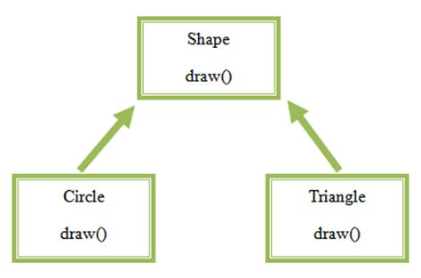 triangle pattern in unix dependency injection simplified ask online