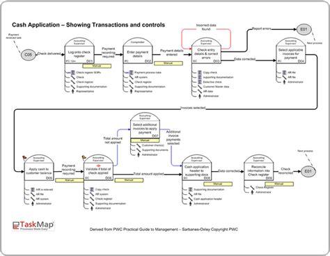 Process Flow Diagram Narrative Wiring Diagram Sox Narrative Template