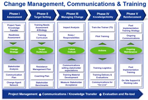 change management communication template peoplesoft 9 2 the for organization change