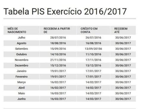 tabela do pis 2016 2017 governo divulga tabela de pagamento do abono salarial no