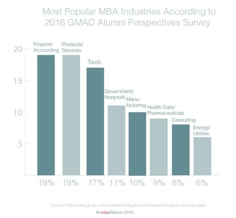 Mba Finance And Accounting Uk by B School Chart Of The Week Gmac Survey Reveals Products