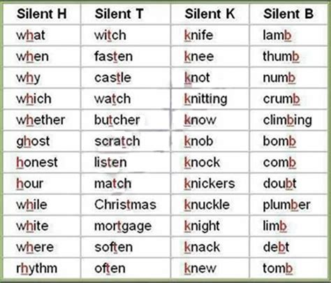 Letter Pronunciation silent letters from a to z list and exles