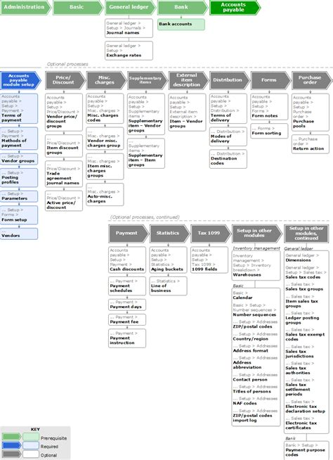 accounts payable procedures flowchart flowchart configuring the accounts payable module