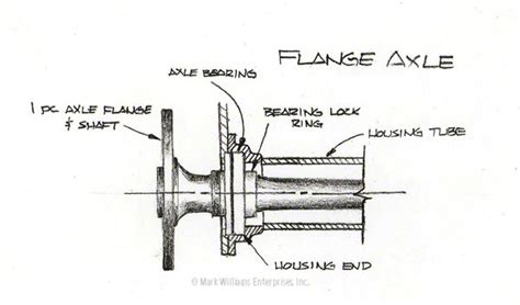 layout types and exles rear end technical information mark williams enterprises