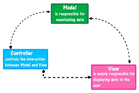 angularjs pattern validation not working angular js mvc architecture with exle