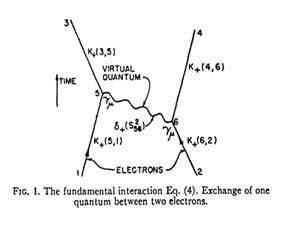 feynman diagram software 69 best interaction diagrams images on info