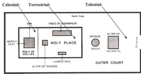 tabernacle floor plan brunson20 your site for lds theology the temple