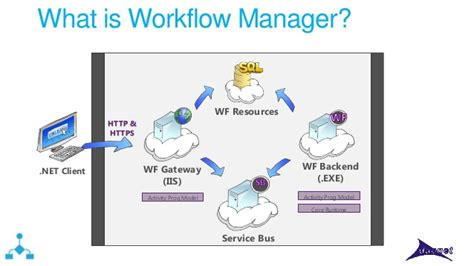 workflow manager azure distributed systems witth service and workflow manager