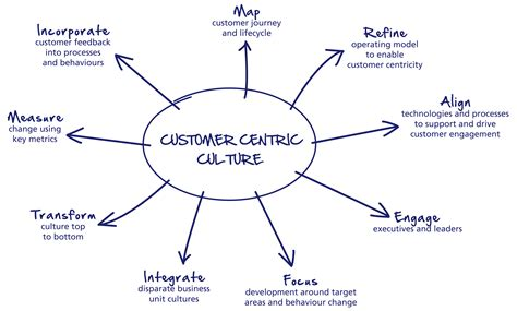 design centric meaning how to create a customer centric culture dynamic