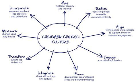 consumer pattern en francais building a customer centric organization quantum physics