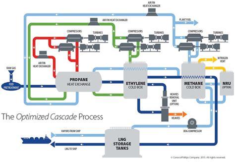 lng process flow diagram pdf optimized cascade process conocophillips lng technology