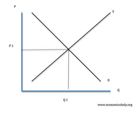 Supply And Demand by Diagrams For Supply And Demand Economics Help