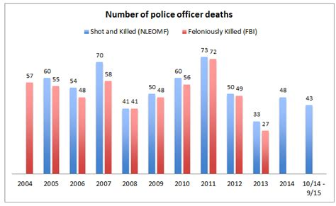How Many Officers Are There In The United States by Media Spin On Violence Against Sociological Images