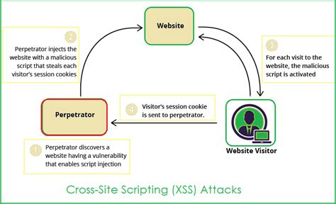 tutorial xss injection how to handle xss or csrf attacks in angular 4 angular