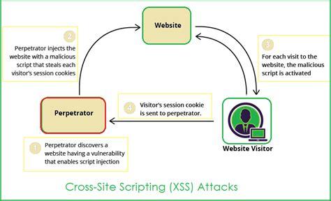 tutorial xss how to handle xss or csrf attacks in angular 4 angular