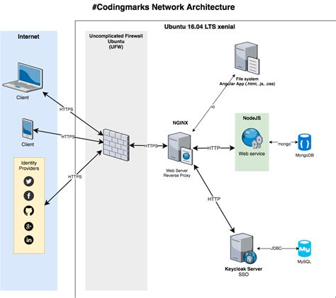 network layout wikipedia network diagram html images how to guide and refrence