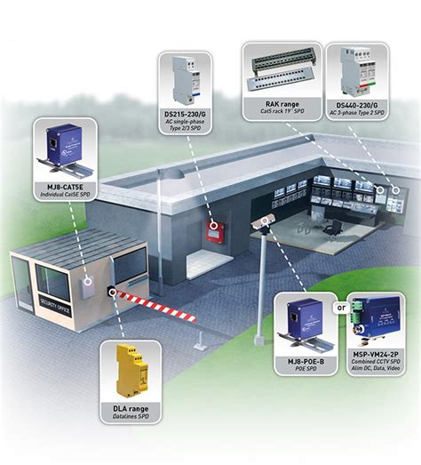 security systems citel exle of surge protectors for security systems