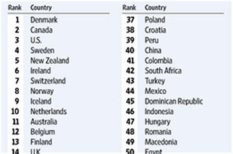 countries that start with the letter d the best country to start a business wsj 1144
