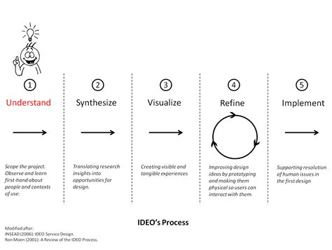 design thinking process ideo class 04 contextual research