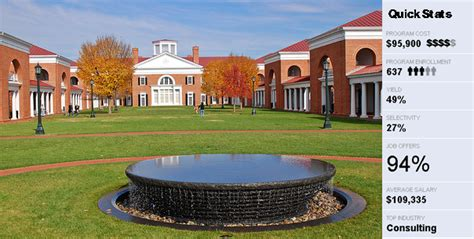 Darden Mba by Darden School Of Business Mba News Thailand