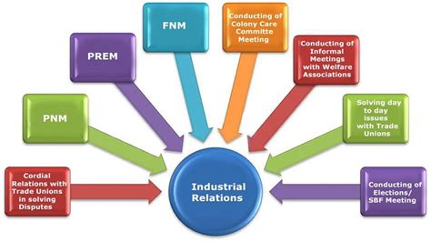 Industrial Relations Notes For Mba Students by Industrial Relations And Labour Welfare Ba8024