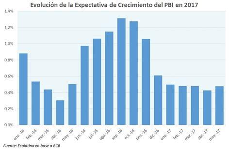 cuanto sera la inflacin en argentina para el 2016 el estado de la econom 237 a de brasil el impacto de la